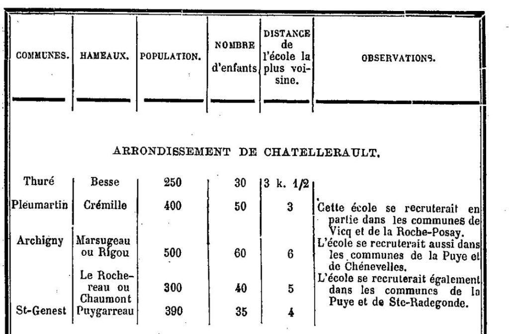 Rapport au Préfet de la Vienne 1887